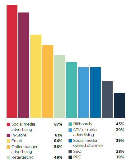 Top marketing communication channels