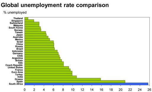 Actual Unemployment Rate Cylical Vs Natural