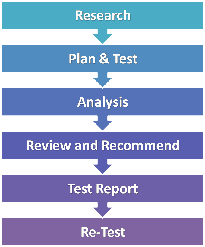 Writing A Report Is An Art Penetration Testing Just Like Simple Business You Must Consider The Objective And Goals How Many Has
