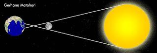 Skema gerhana matahari