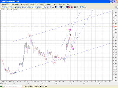 USDINR - Elliott Wave Update