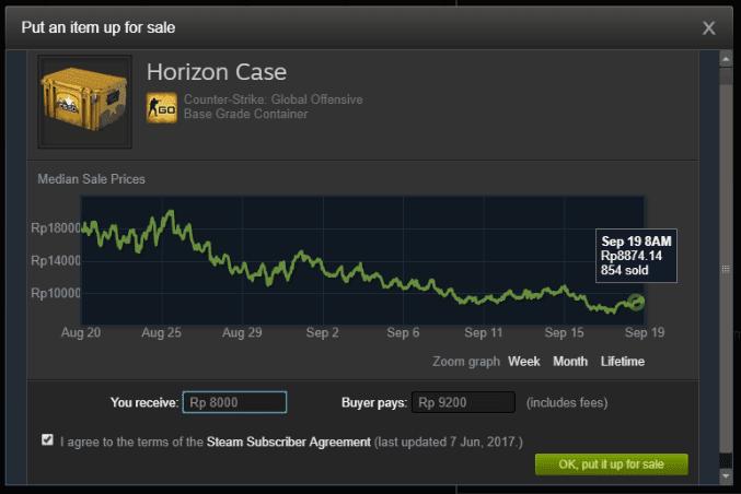 Grafik harga barang