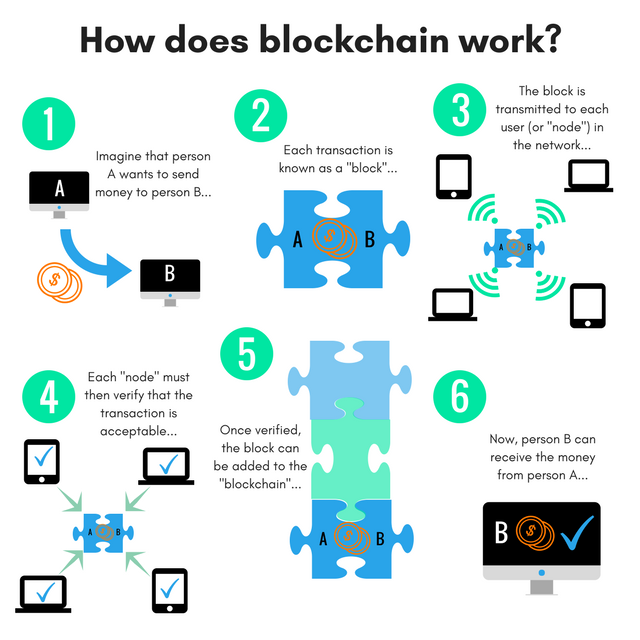 Infographic showing the conceptualization behind blockchain.