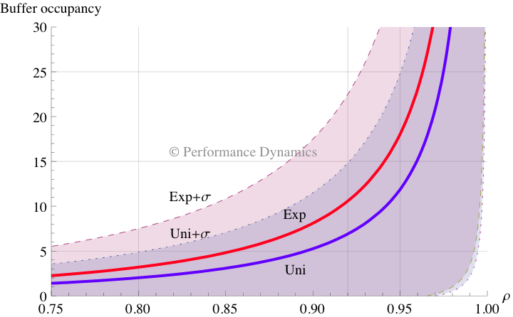 The Pith of Performance: Load Testing with Uniform vs