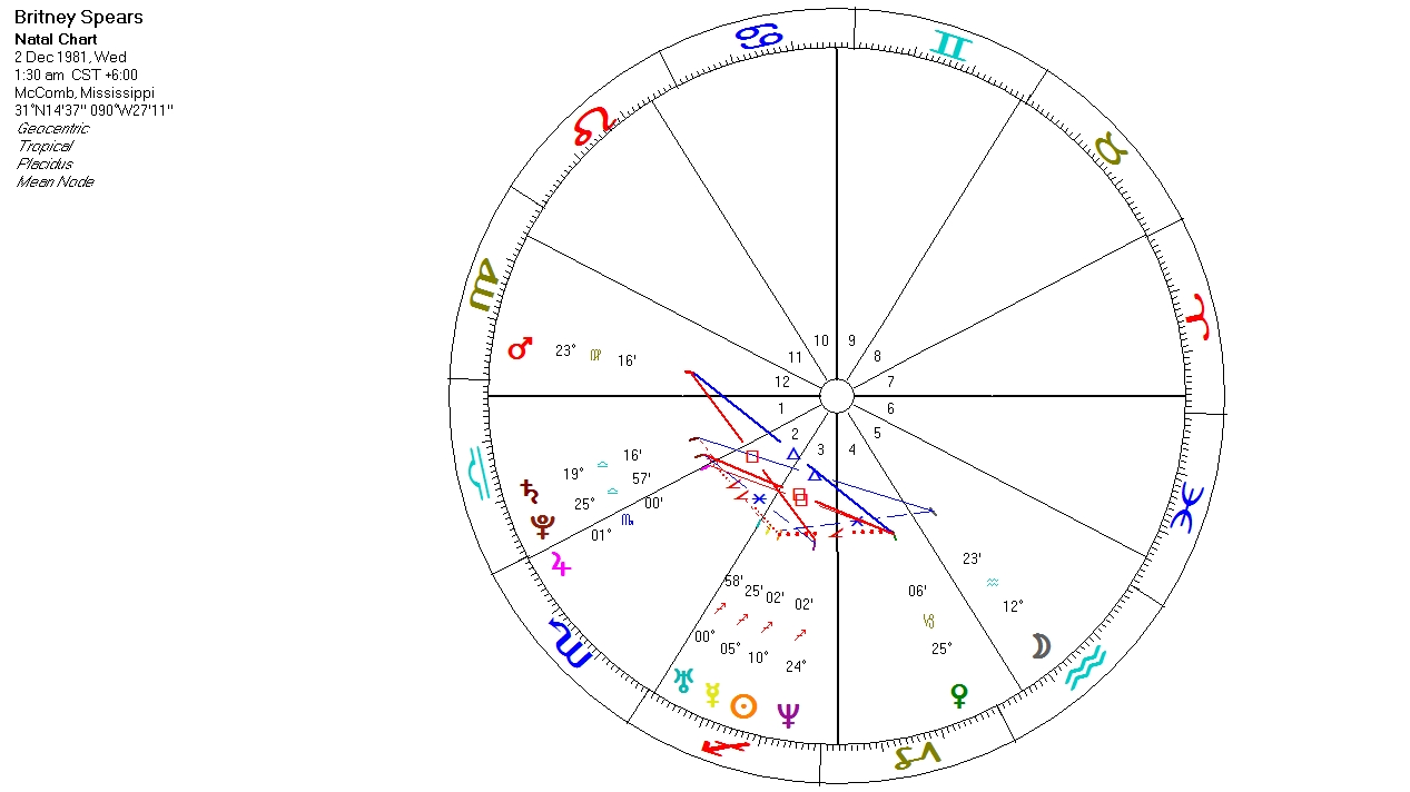Science Astrology The Polarization Effect In The Natal Chart Case