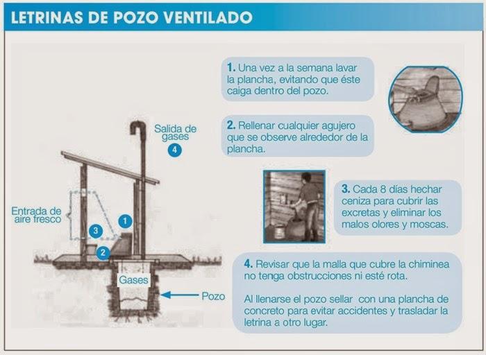 Tratamiento de aguas negras - Letrinas de pozo ventilado