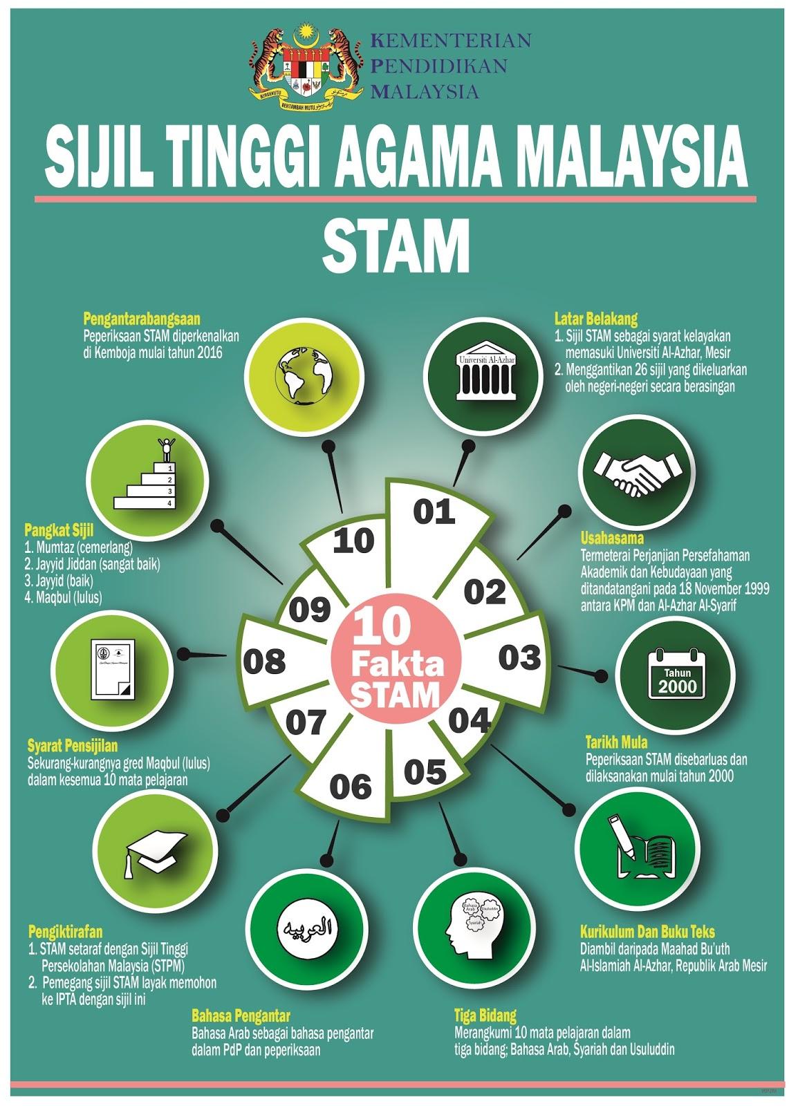 Informasi lengkap Sijil Tinggi Agama Malaysia (STAM) untuk rujukan pelajar