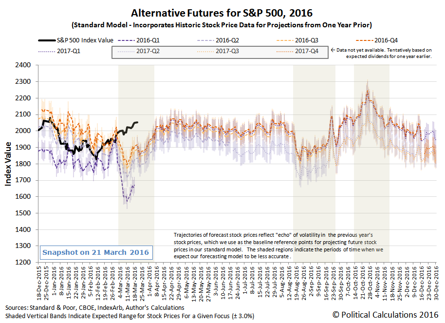 Alternative Futures - S&P 500 - 2016 - Standard Model - Snapshot on 2016-03-21