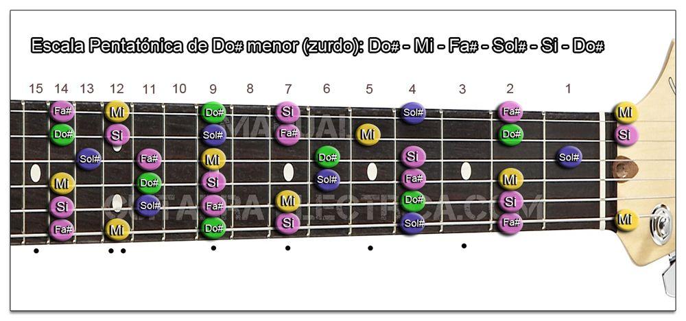Escala Guitarra Do sostenido menor Pentatónica - C# m (Zurdo)