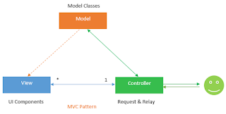 Explain MVC design pattern?