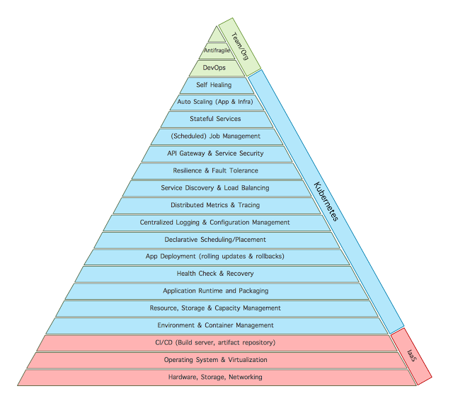 Microservices Hierarchy of Needs