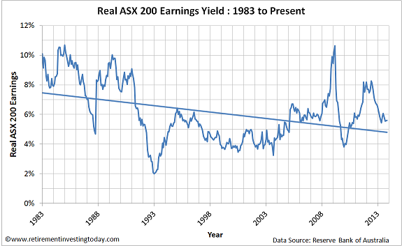 Chart of ASX200 Earnings Yield