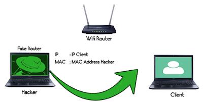 Cara Melakukan Penyadapan Dengan Teknik Main In The Middle Attack (MITM)
