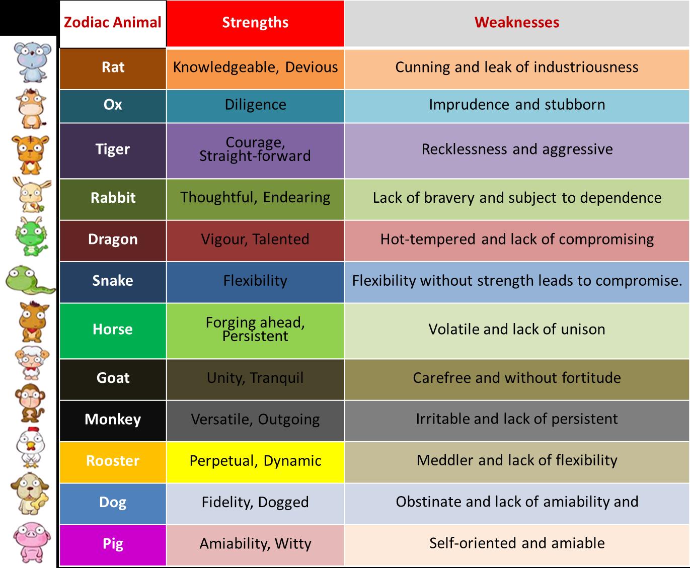 Horoscope Personality Descriptions Gallery