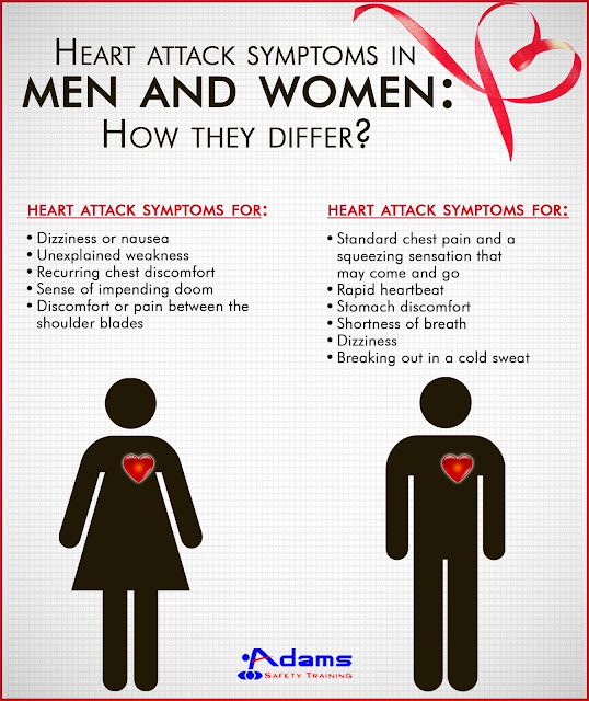 How Heart Disease Differs for Women and Men
