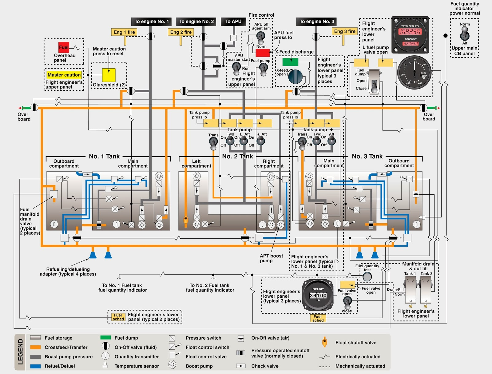 Aerospace And Engineering Airliner Fuel System