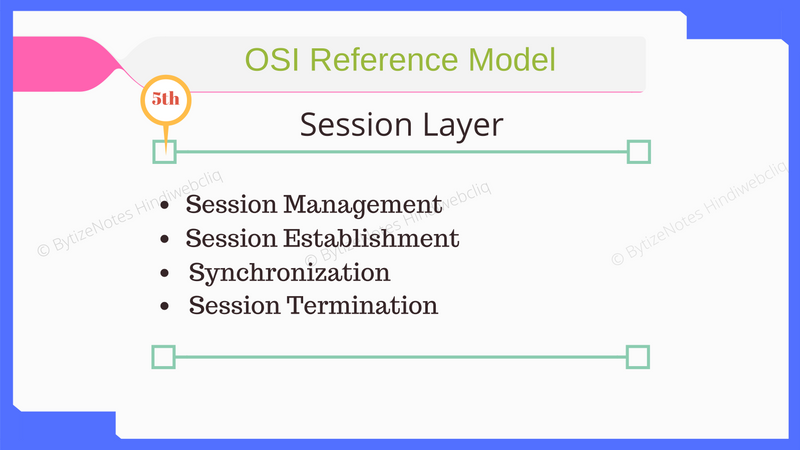 session-layer-of-osi-model-in-hindi