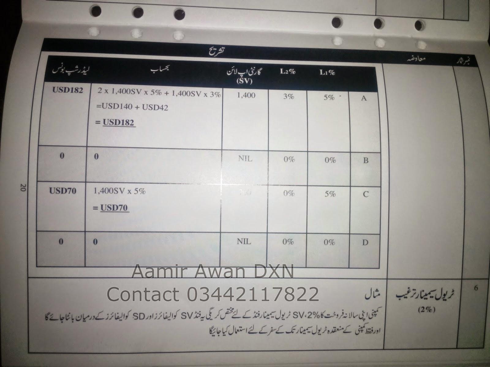 Dxn Marketing Plan Urdu Dxn Pakistan