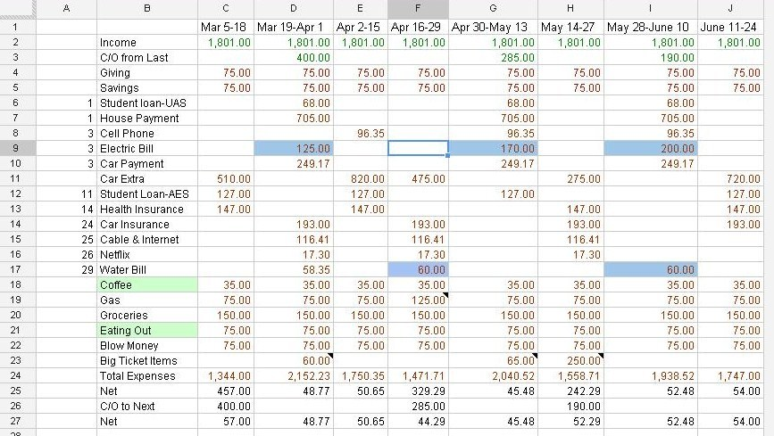 Miss Anna Pie Budget Basics Part 2 - How To Maintain A Budget