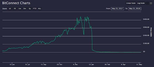 Gráfico de precios del Tokens Bitconnect