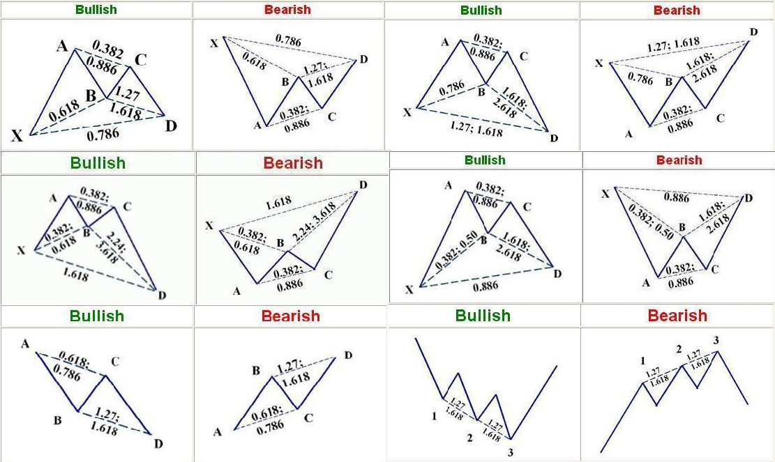 FX Trading With Patterns: Harmonic Patterns What are they ?