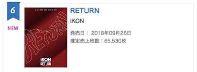 Album TWICE, BTS, dan TVXQ Menempati Posisi Tiga Teratas di Chart Oricon