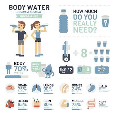 Air Membantu Untuk Turun Berat