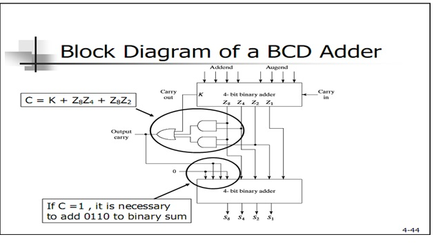 SolutionHome: Function of BCD adder and diagram