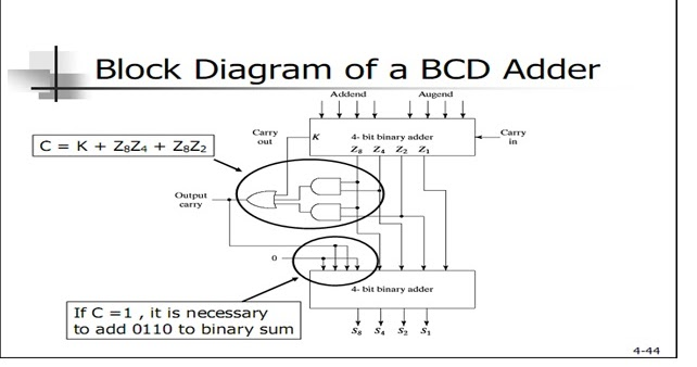 SolutionHome: Function of BCD adder and diagram