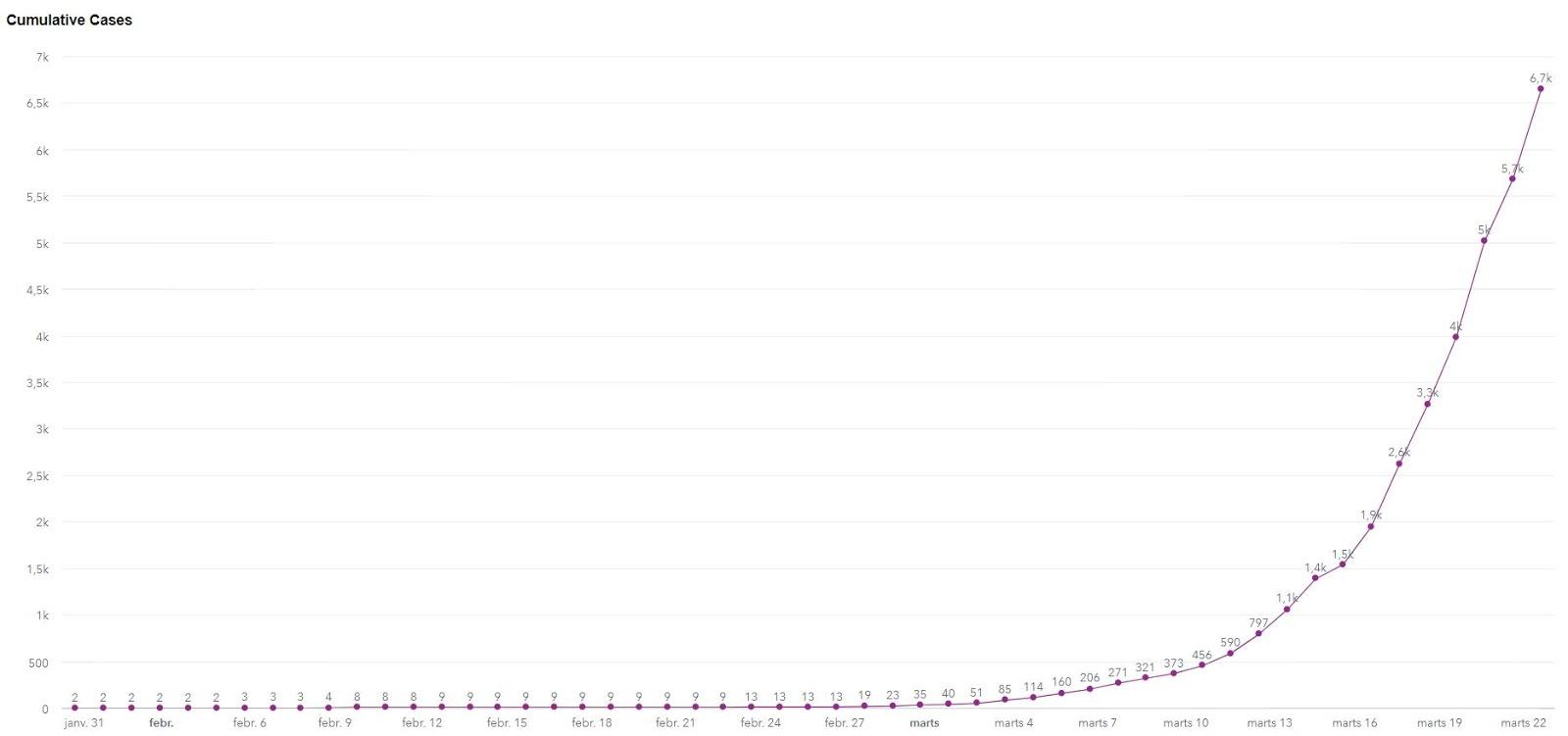 Grafiks ar saslimušiem Apvienotā Karalistē