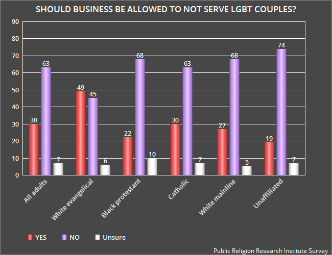 opposition to same sex marriage