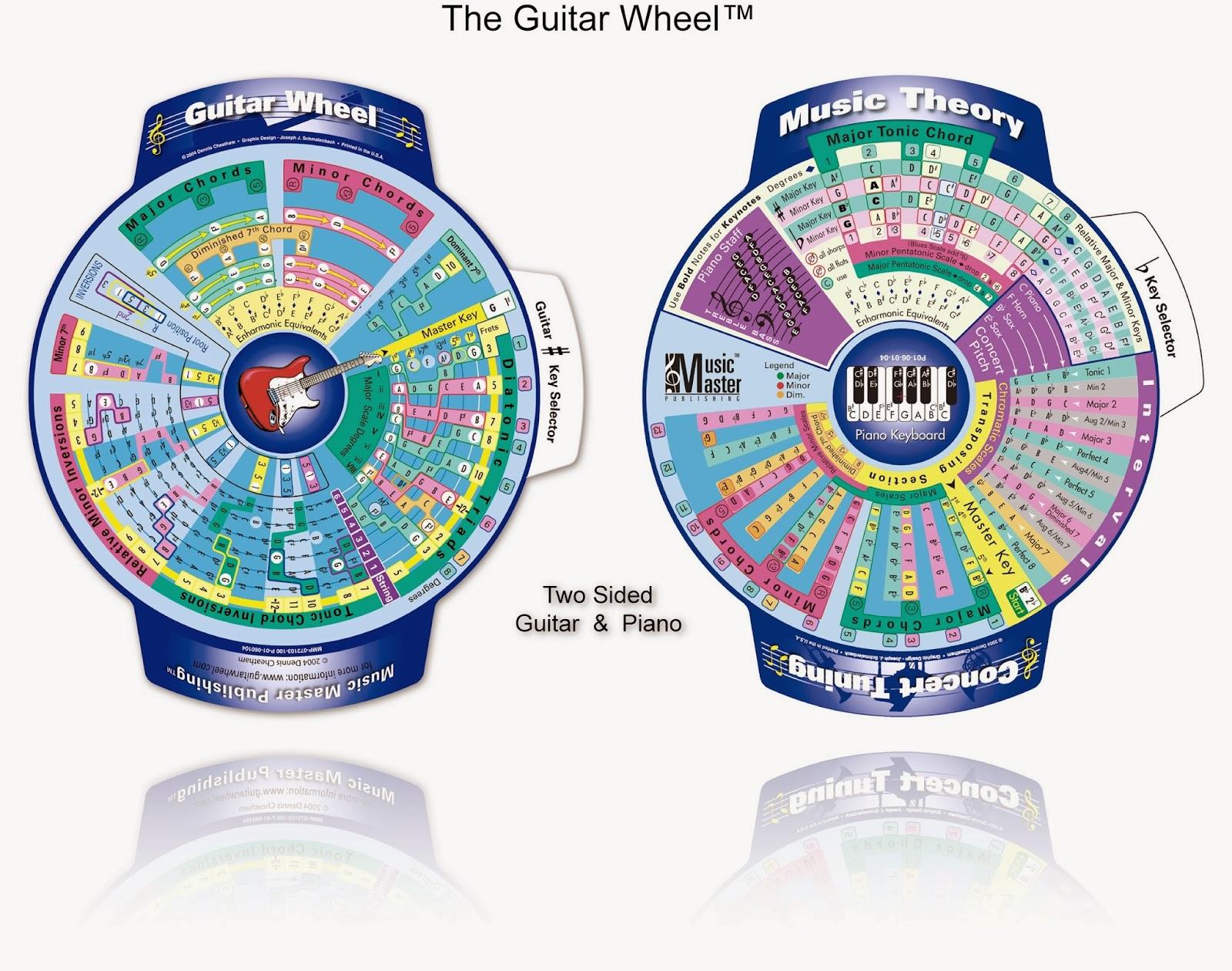 The Guitar Teaching Blog Educational Material Review The Guitar Wheel