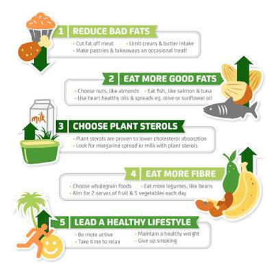 Cara cepat menurunkan kolesterol