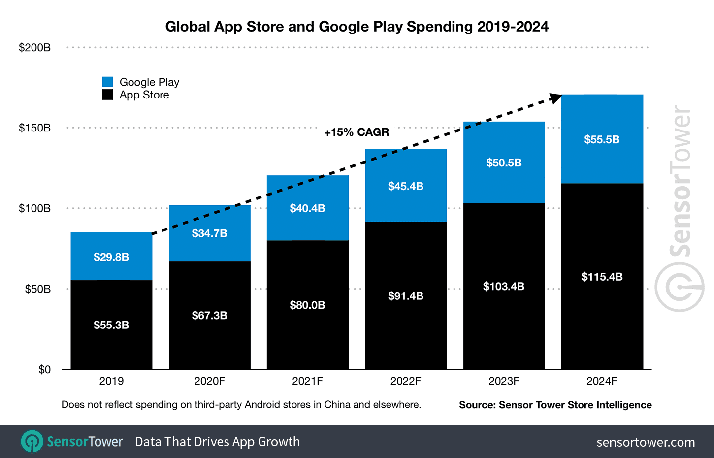 Global Spending In Google Play And Apple App Store Will Reach $171 Billion By 2024