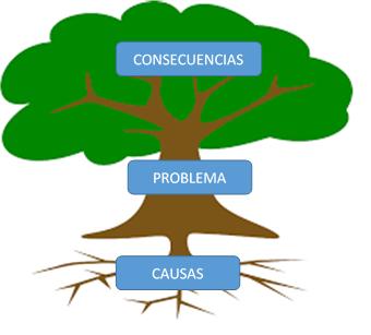 Planificacion ppe arbol de problemas for Investigacion de arboles