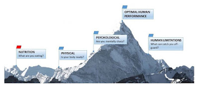 Optimal human performance mountain with nutrition highlighted