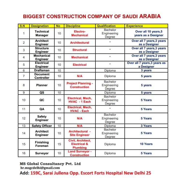 MS Global Consultancy : BIGGEST CONSTRUCTION COMPANY OF SAUDI ARABIA