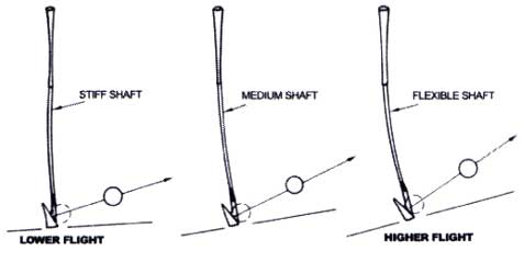 Golf Tips Swing Guides Blog: April 2011