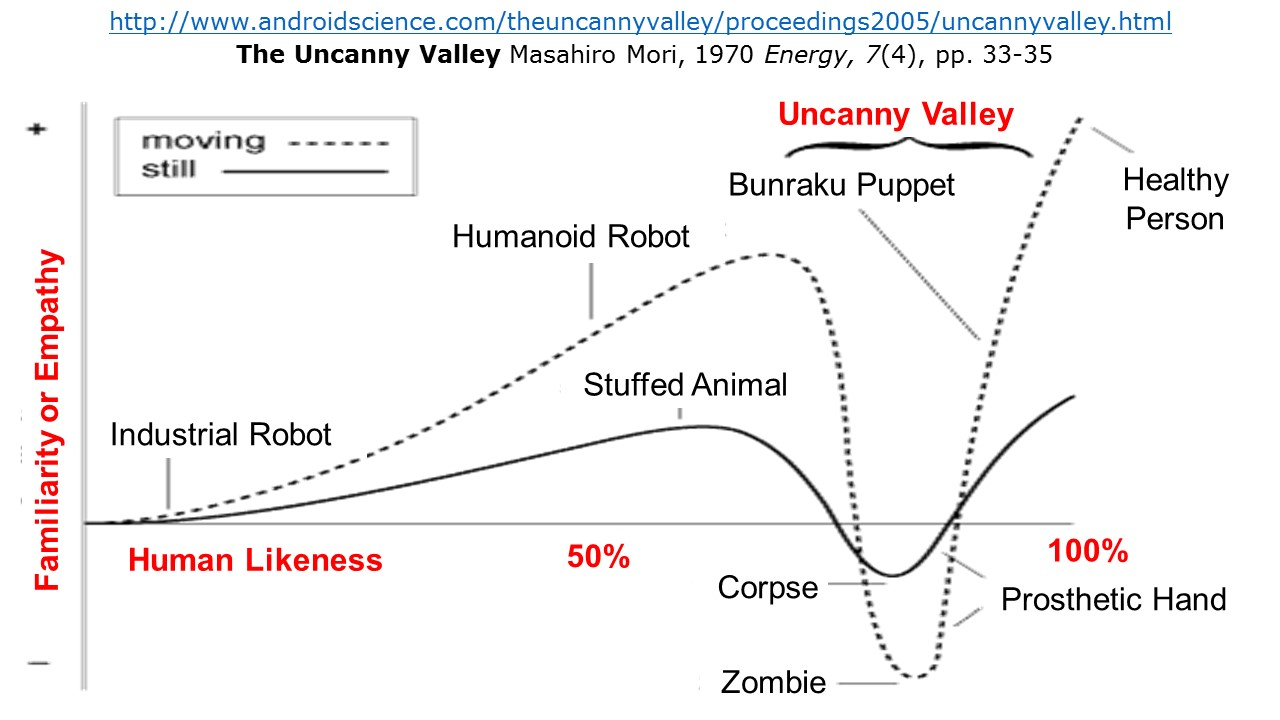 ektalks: The Uncanny Valley - Cognitive Dissonance and ...