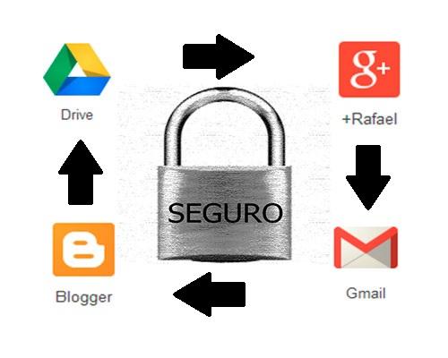 acceso a google bajo control