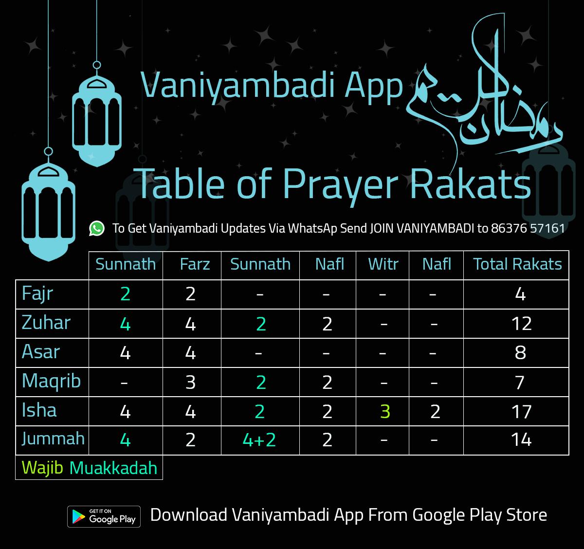 Table of Prayer Rakats