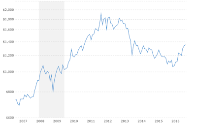 10 year chart of gold prices