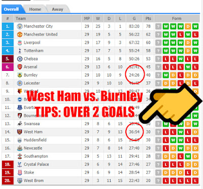 West Ham - Burnely 10.03.2018 - Cash Bet Invest