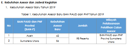 daftar kebutuhan calon asesor akreditasi BAN PAUD PNF 2019
