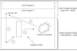 Arsiktektur Sistem Operasi Dan Penjelasannya Lengkap