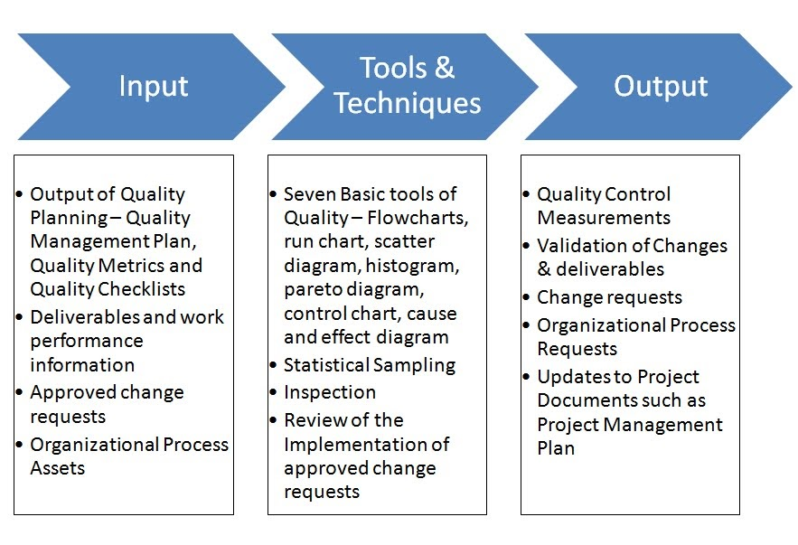 pmp inputs and outputs diagram 06 f150 fuse box become a certified project manager: chapter 79: controlling quality
