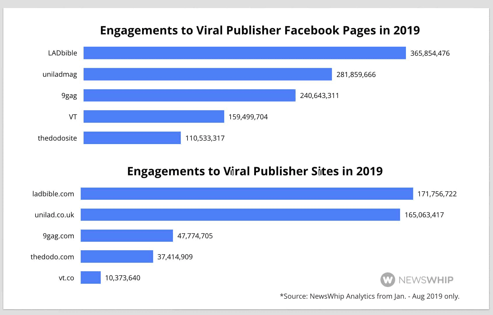Engagement on viral Facebook Pages - chart