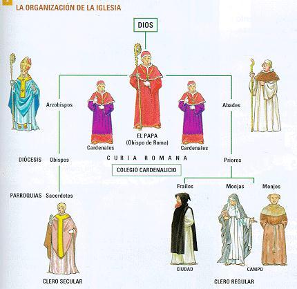 La Santidad Como Tarea La Jerarquía En La Iglesia Primitiva