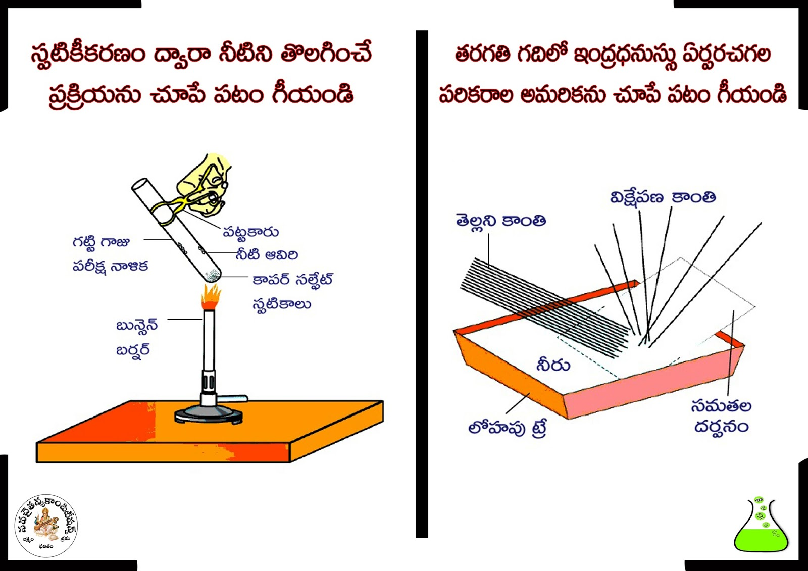 Science Diagrams For Class 8 110cc Atv Wiring Diagram Taotao 10th Physical సపటకకరణ పర