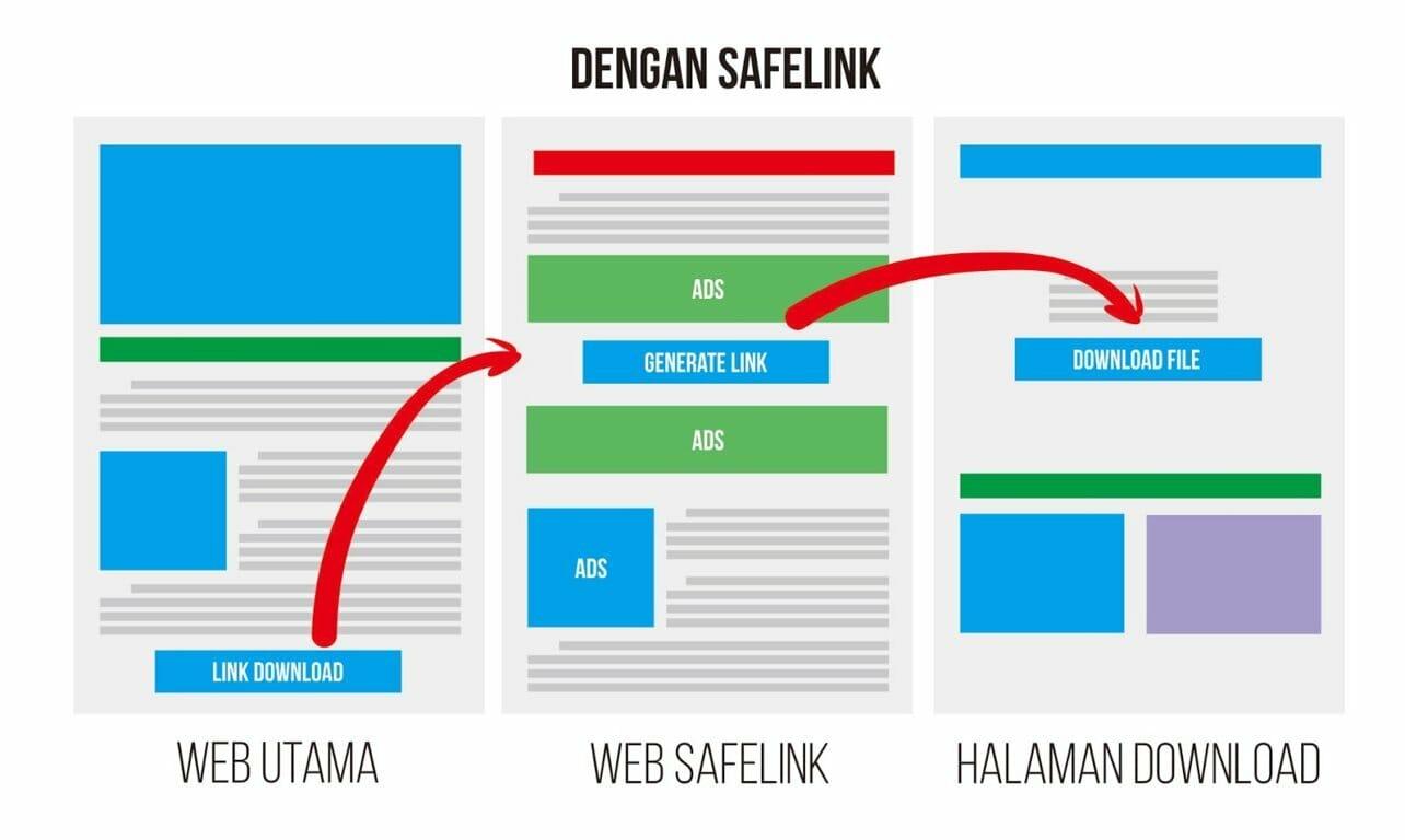 Download Template Blog Safelink Premium Gratis